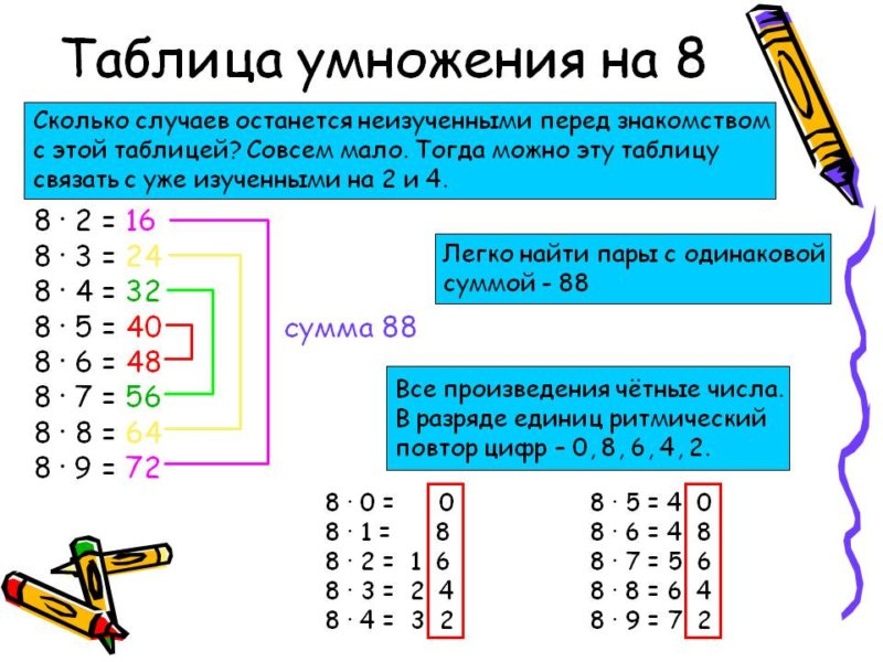 таблица умножения восемь карточка 3